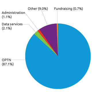 UNOS Expenses, 2015