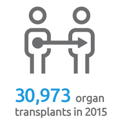 New record set: 30,973 organ transplants in 2015
