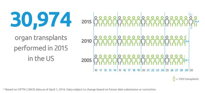 30,974 transplants performed in 2015