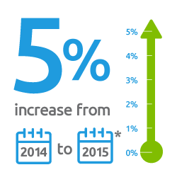5 percent increase from 2014 to 2015