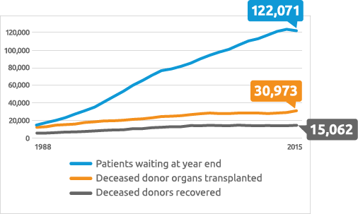 The need for organ transplants continues to grow while the supply of available organs remains relatively the same.