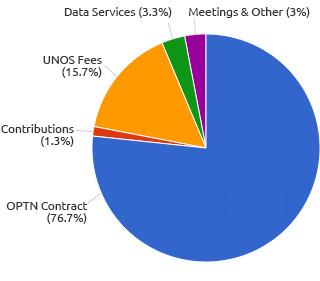 UNOS Revenue, 2014